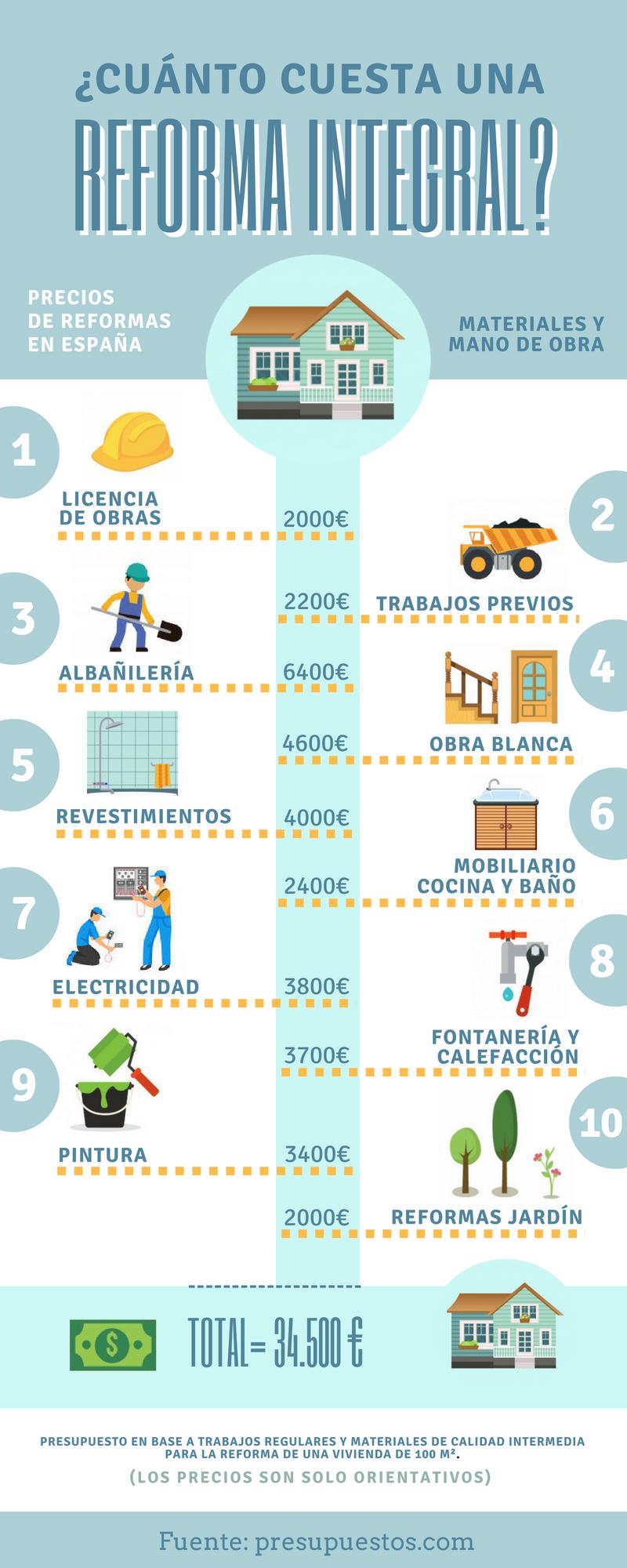 Reforma integral cuanto cuesta precios desglose for Cuanto cuesta una reforma integral de una casa